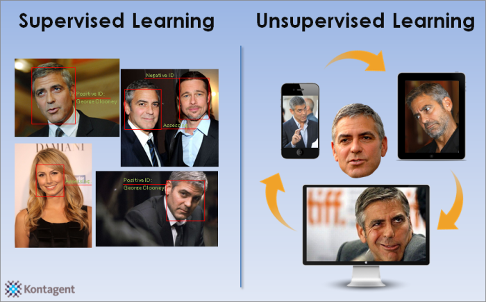 Supervised and unsupervised classification