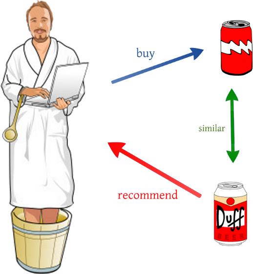 itembased1
