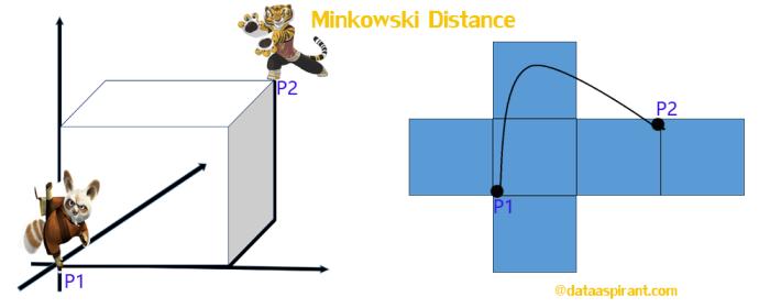 minkowski